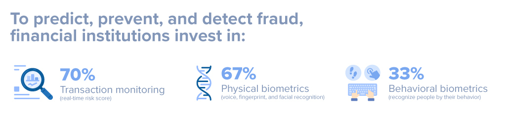 Behavioural biometrics solutions for Financial Services
