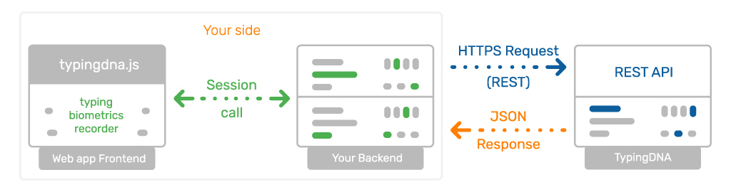 Enable TypingDNA for frictionless MFA